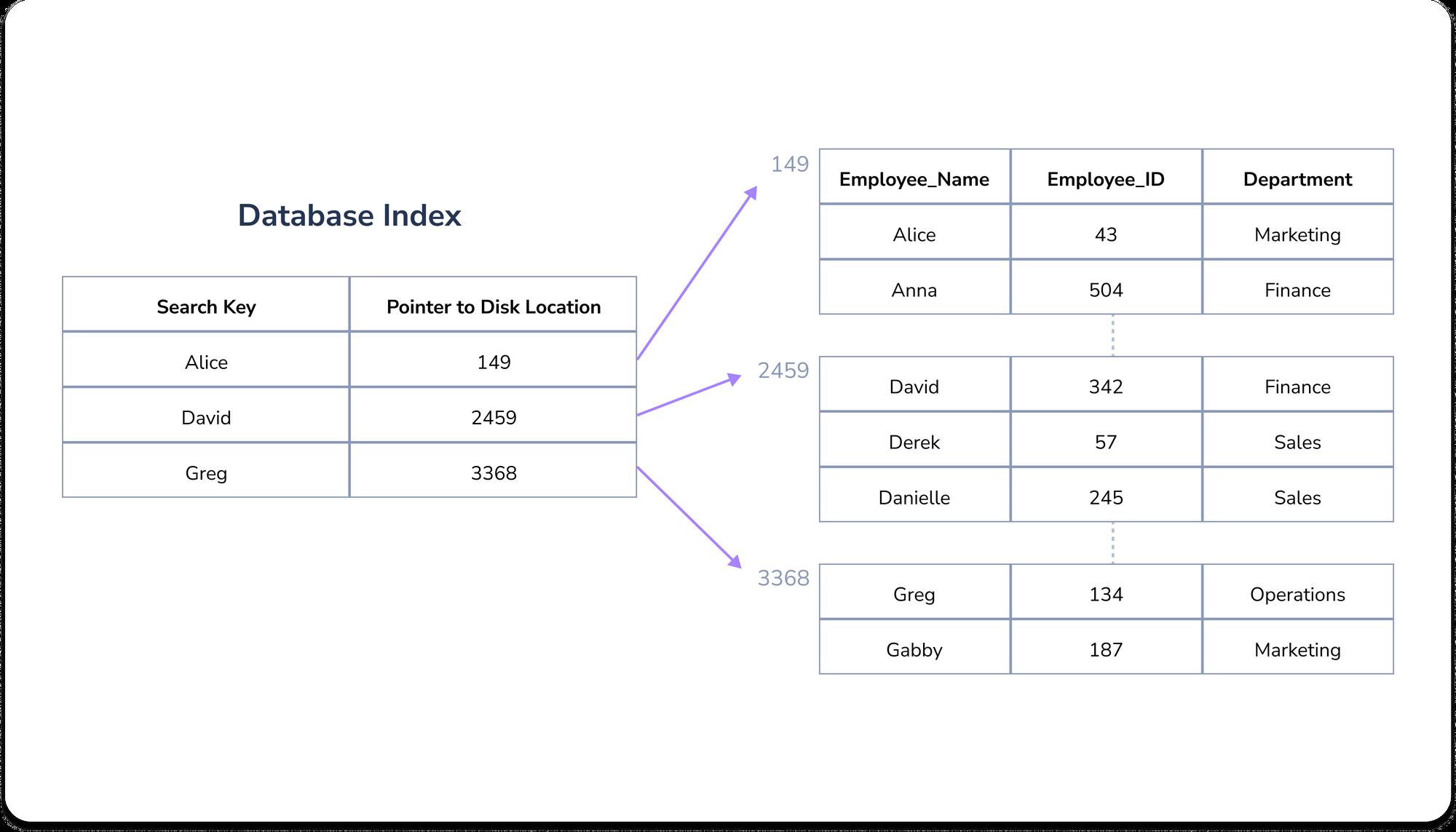 Example of a database index in Postgresql; diagram