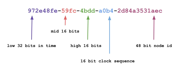 Primary key UUID_v1 example