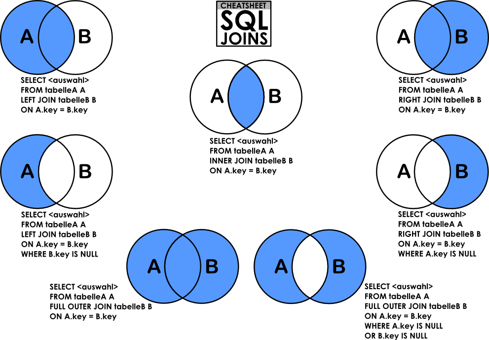 Cheatsheet: SQL Joins