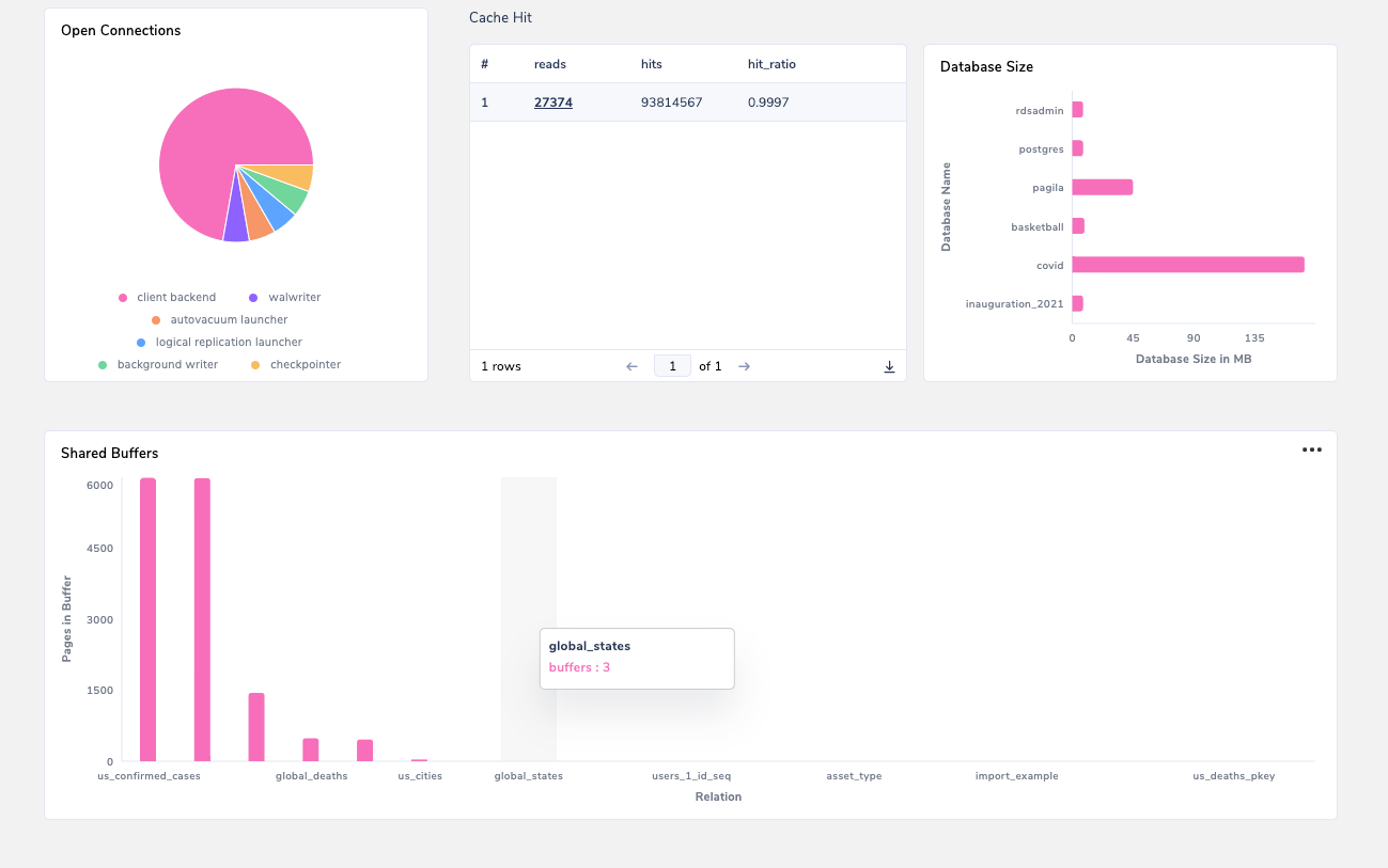 PG Health Dashboard Preview 1