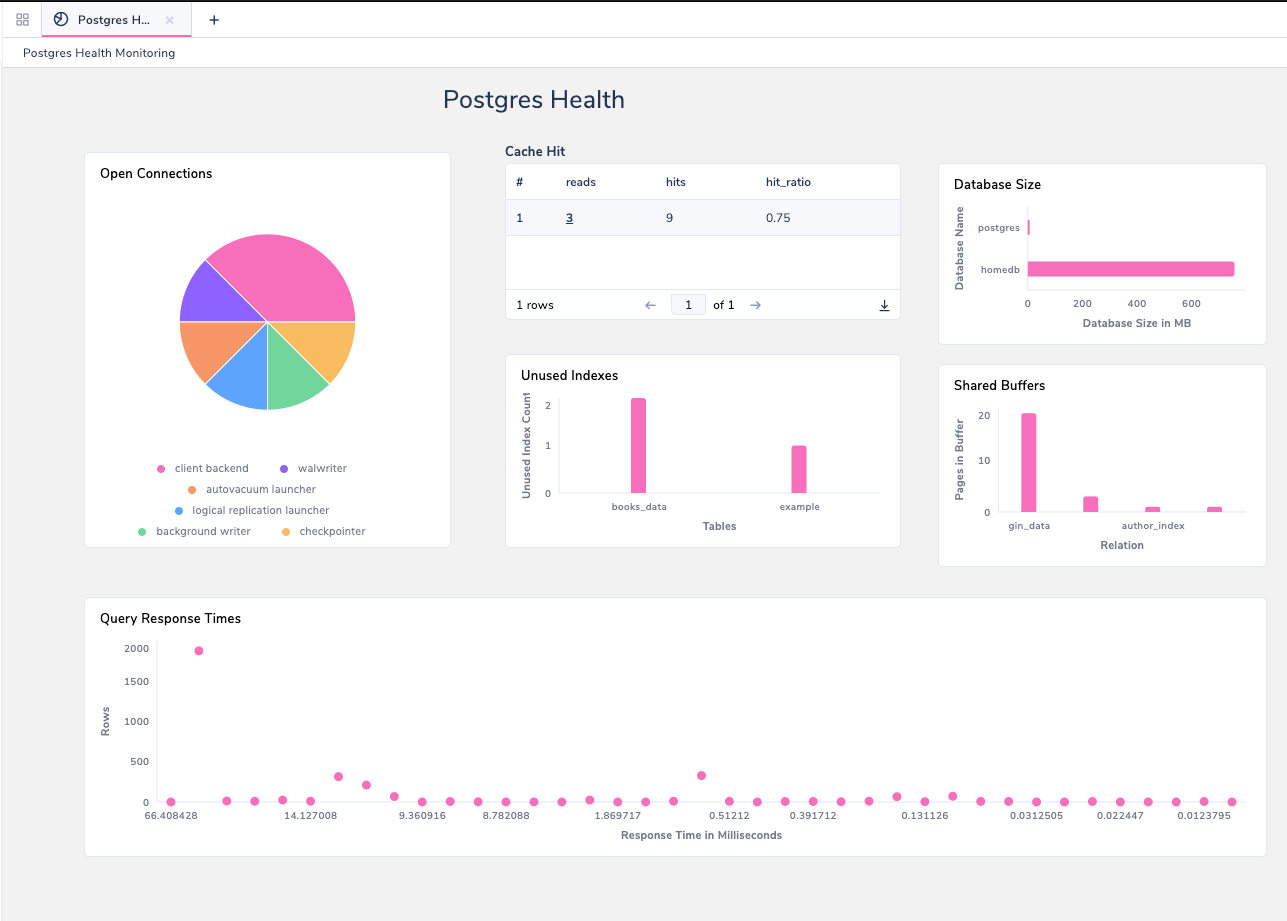 PG Health Dashboard Preview