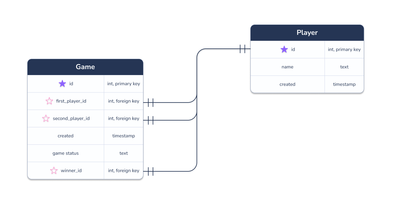 tic tac toe game database relationship diagram