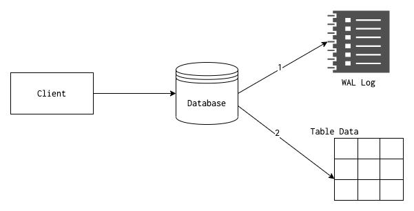 PostgreSQL WAL
