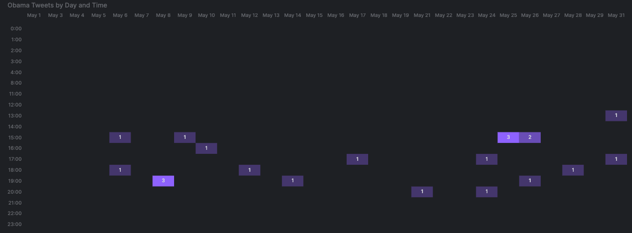 arctype tweet heat map