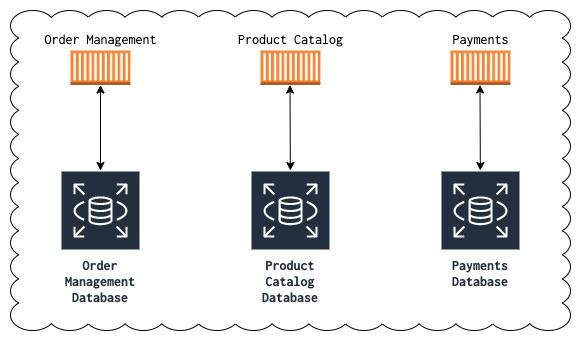 Database Shared Nothing Architecture