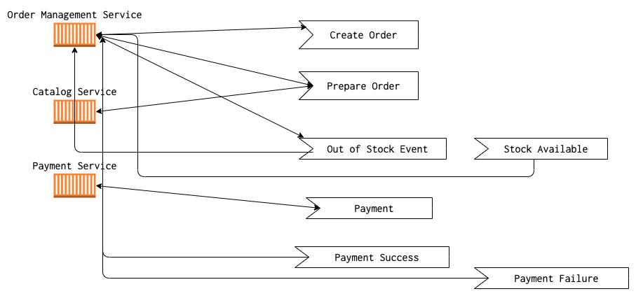 A multi service transaction