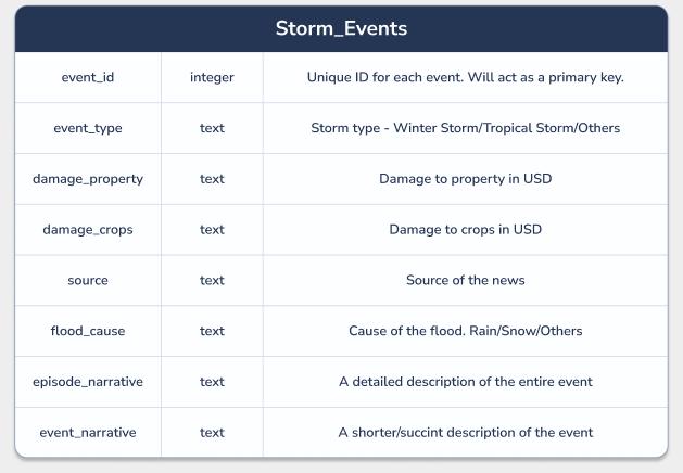 Storm Events Dataset Schema
